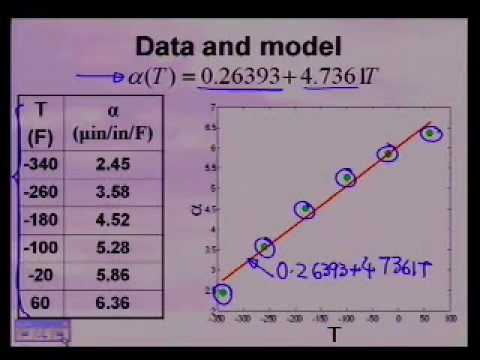 NM Adequacy of Regression Models Check One Plot the Data.wmv