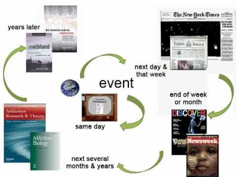 The Cycle of Information