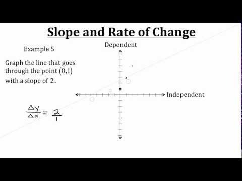 Slope and Rate of Change PT 2