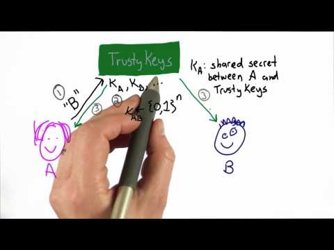 Trusted Third Party - CS387 Unit 3 - Udacity