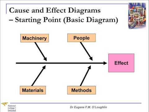 Problem Solving Techniques #3: Cause and Effect Diagrams