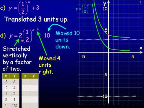 Transformations of Exponential Functions Part 2