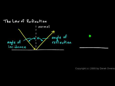 Physics 11.1.1b - The Law of Reflection