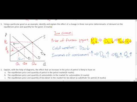 Supply, Demand and Equilibrium Test