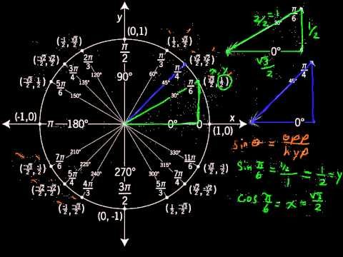 The Unit Circle - Precalculus Tips