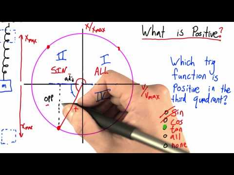 What is Positive Solution - Intro to Physics - Simple Harmonic Motion - Udacity