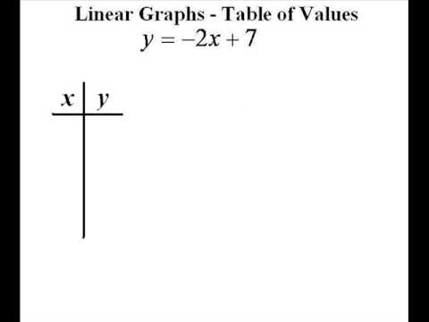 Table of Values  Linear Algebra