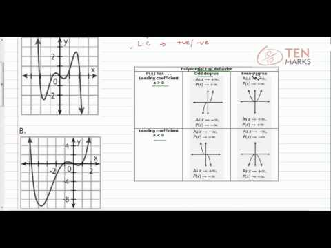 Use Graphs to Analyze Polynomial Functions
