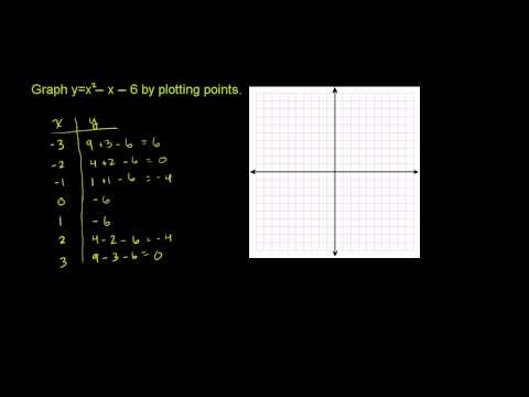 Quadratic Functions 1