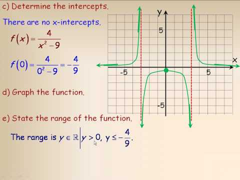 Reciprocal of a Quadratic Function Part 2