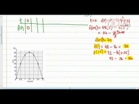 Quadratic Functions - Applications