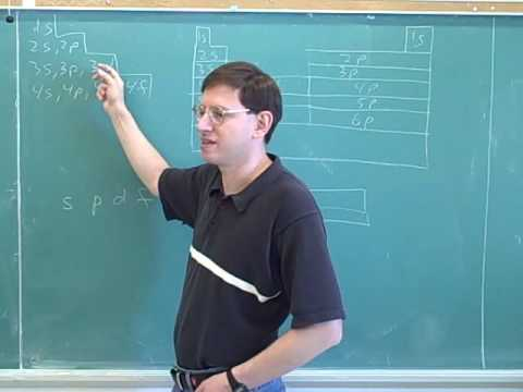 Particle in a box. Quantum numbers (11)