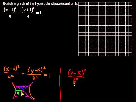 What is the Standard Form of the Hyperbola - Precalculus Tips