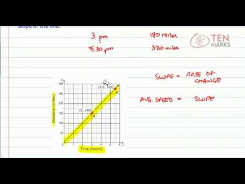 Slope of a Line - Applications