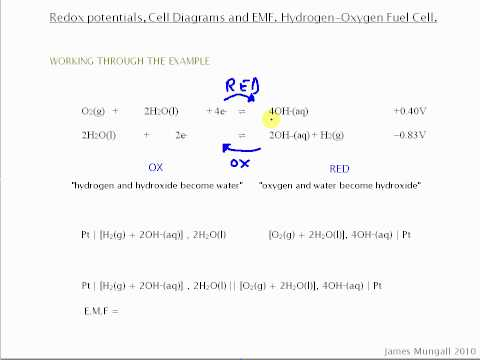 Redox potentials, Cell Diagrams and EMF, Hydrogen and oxygen