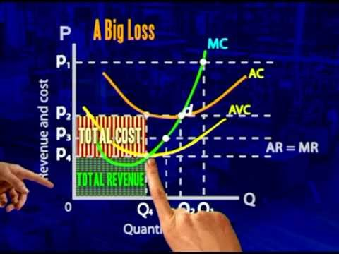 Perfect competition:  Close down point and marginal cost curve is the supply curve