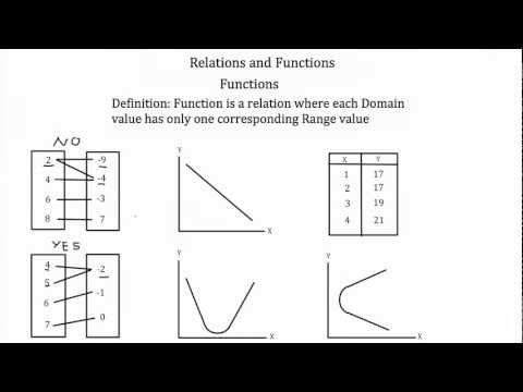 Relations and Functions and Writing a Function