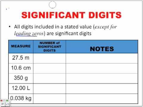 Significant Digits Part 1