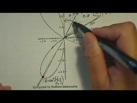 Polar  Plot (Rose Petals) : r =2cos(3 Θ)