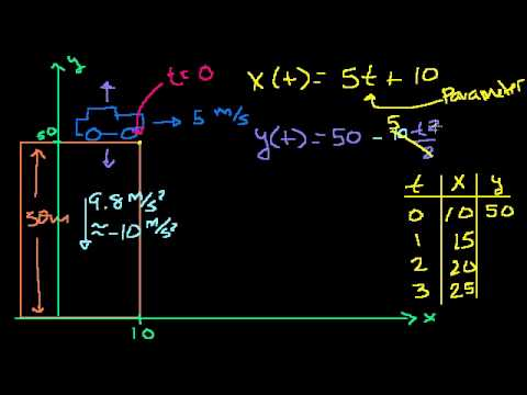 Parametric Equations 1