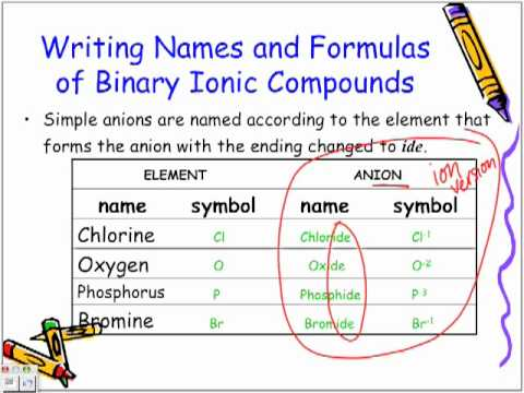Naming and Writing Formulas of Binary Ionic Compounds: Chemistry Lesson