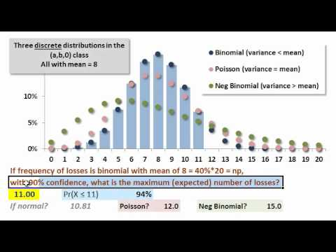 Quantile function (Inverse CDF)