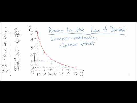 The Law of Demand - video lecture part 2