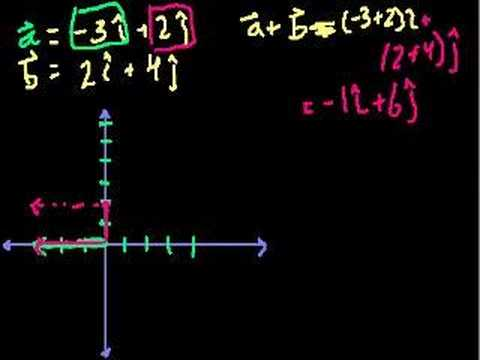 Unit Vector Notation (part 2)