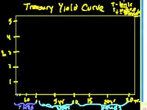 Saylor ECON302: Introduction to the yield curve