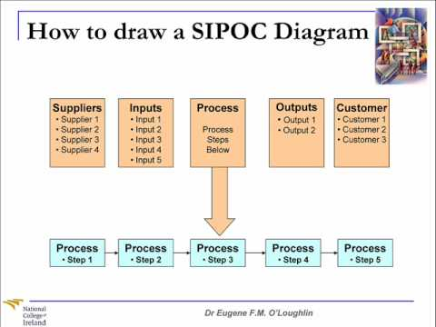 Problem-Solving Techniques #9: SIPOC Diagrams