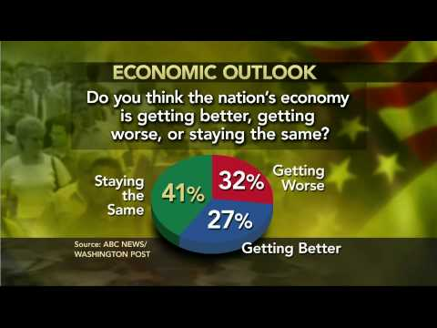 Obama's Handling of Economy Wins Little Public Confidence