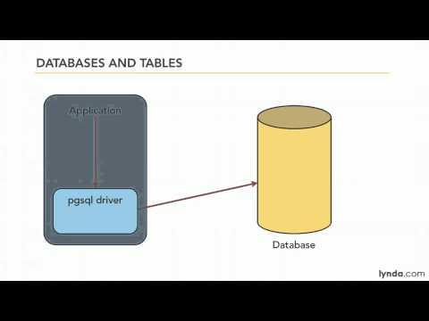 PHP, PostgreSQL: Understanding databases and tables in PostgreSQL  | lynda.com