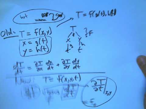total-versus-partial-derivative.avi