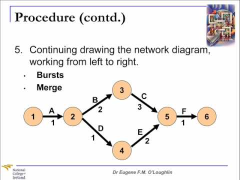 Problem-Solving Techniques #10: Project Network Diagrams