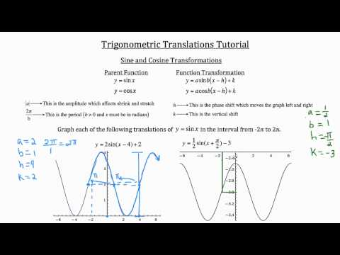 Trigonometric Translations