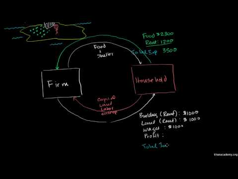 Saylor ECON102-Circular Flow of Income and Expenditures