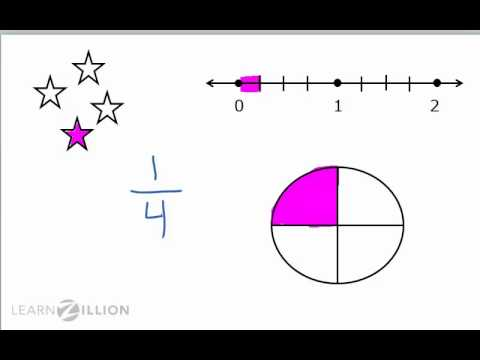 Order fractions using visual models - 4.NF.2