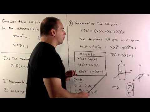 Optimization on Ellipse in R^3  1: Parametrization Method