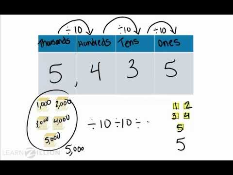 Understand place value by dividing by a power of 10 - 4.NBT.1