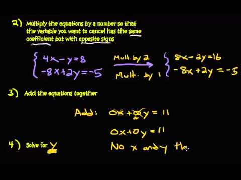 Solving a System of Equations - Addition Method - No Solution