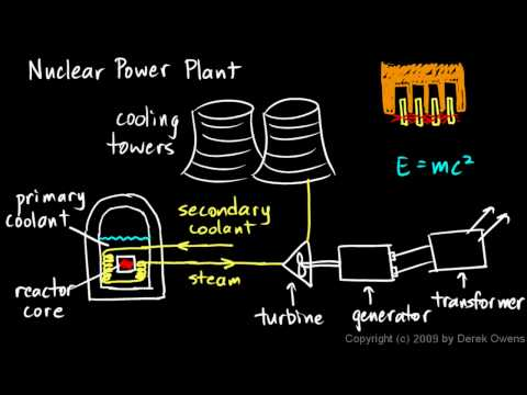 Physics 13.5.1b - Nuclear Power Plant