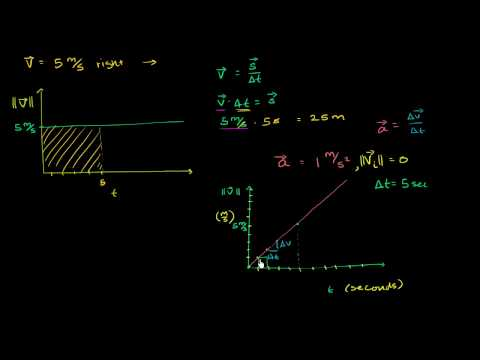 Why Distance is Area under Velocity-Time Line