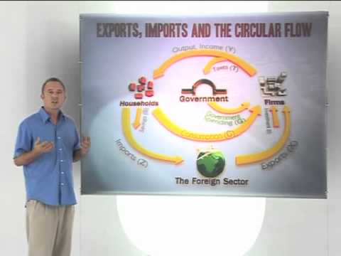 Simple Keyensian model:  Exports, imports and the circular flow