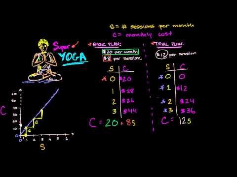 Super Yoga Plans- Plotting Points