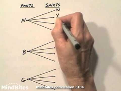 Perms & Combs: Fundamental Counting Principle 500