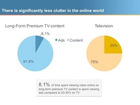 Time Spent Viewing Ads: Online vs. Television