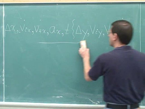 Physics: One-dimensional kinematics (3)