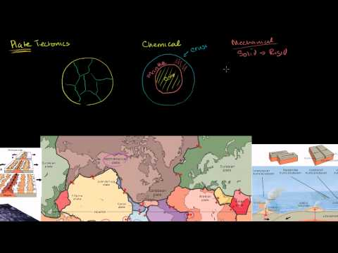 Plate Tectonics-- Difference between crust and lithosphere