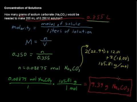 What is a Concentration of Solutions? - Chemistry Tips