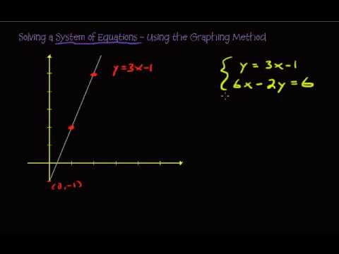 Solving a System of Equations - Using the Graphing Method